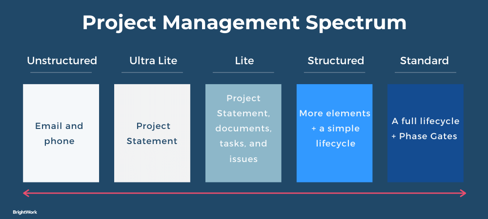 Project Management Maturity Spectrum