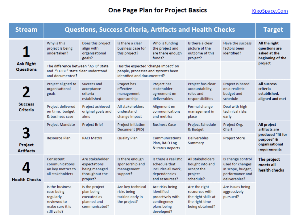 Project Management 101 One Page Plan for Project Basics – Project Management Plan